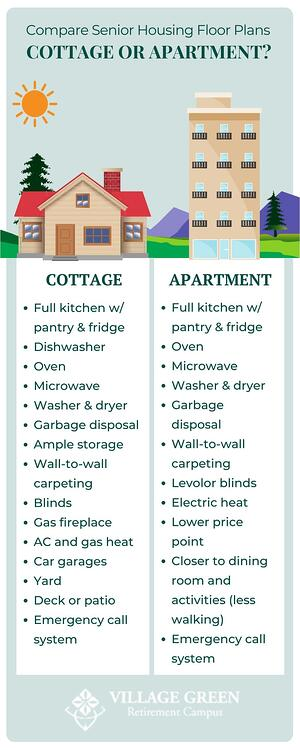 Village Green Independent Living Cottage Vs. Apartment Infographic